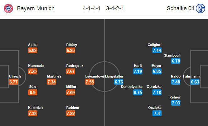 Đội hình dự kiến Bayern vs Schalke