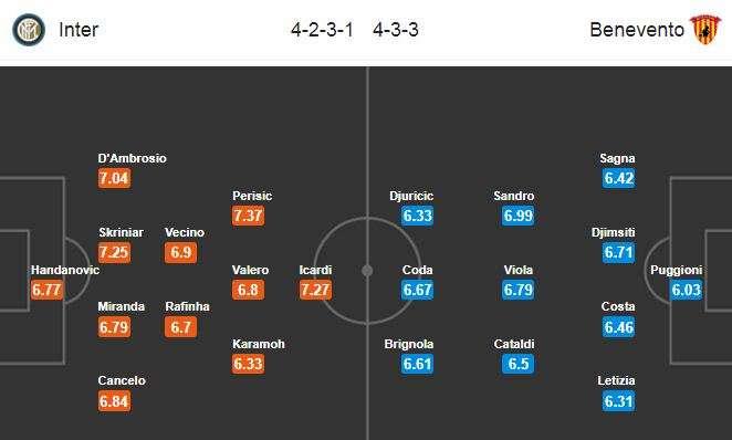Đội hình dự kiến Inter Milan vs Benevento
