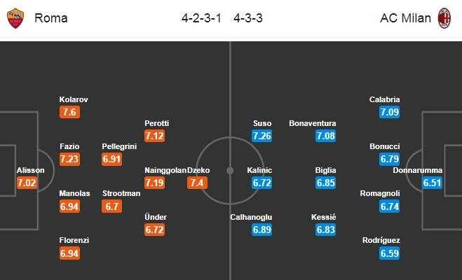 Đội hình dự kiến AS Roma vs AC Milan