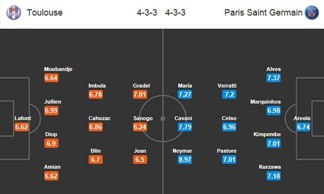 Đội hình dự kiến Toulouse vs Paris Saint Germain