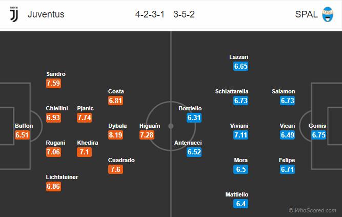 Đội hình dự kiến Spal vs Juventus