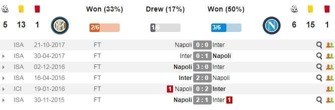 Thành tích đối đầu gần đây của Inter và Napoli