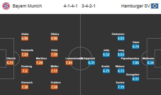 Đội hình dự kiến Bayern Munich vs Hamburger