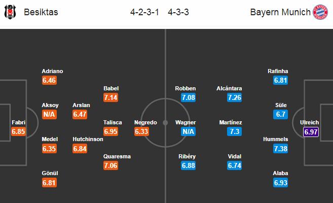 Đội hình dự kiến Besiktas vs Bayern