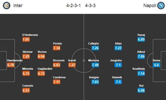 Đội hình dự kiến Inter vs Napoli