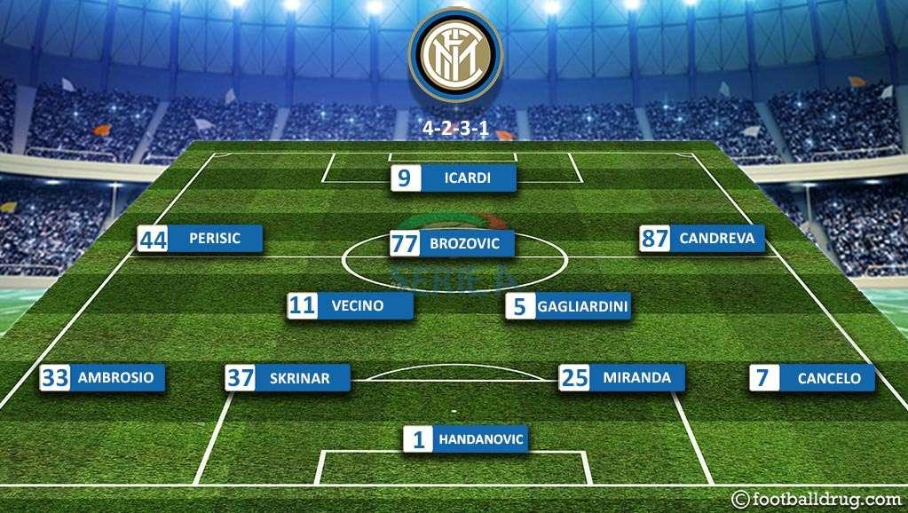 Đội hình dự kiến Inter Milan