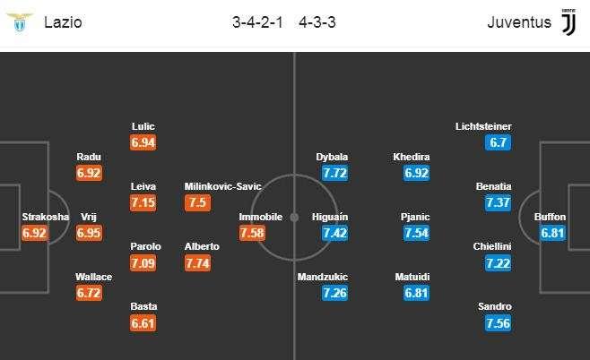 Đội hình dự kiến Lazio vs Juventus