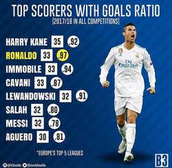 Ronaldo  vượt qua nhiều chân sút sáng giá để trở thành người đạt hiệu suất ghi bàn tốt nhất Châu Âu