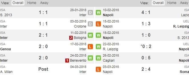 Phong độ gần đây của Inter và Napoli