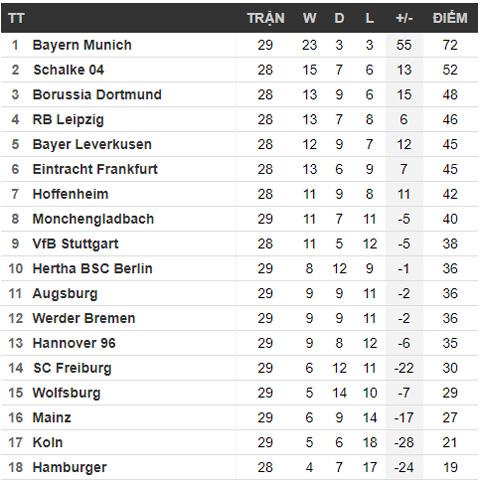 BXH tạm thời vòng 29 Bundesliga