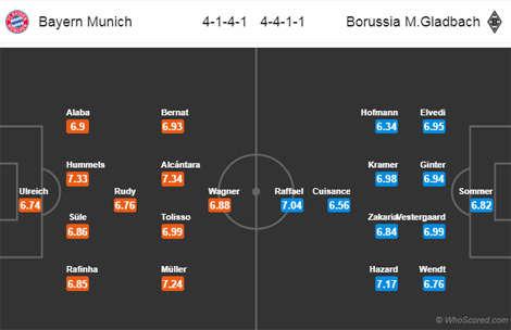 Đội hình dự kiến Bayern Munich vs M'Gladbach