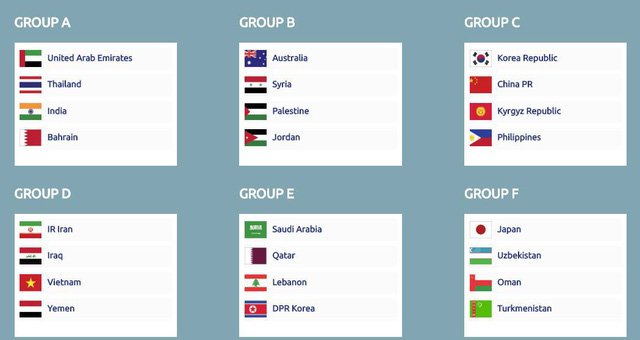 Kết quả bốc thăm 6 bảng đấu VCK Asian Cup 2019