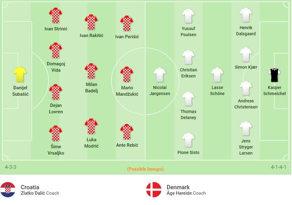Đội hình dự kiến Croatia vs Đan Mạch