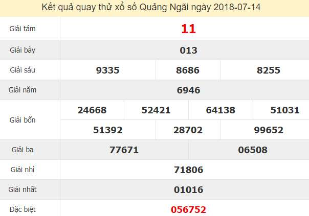 Quay thử xổ số Quảng Ngãi 14/7/2018