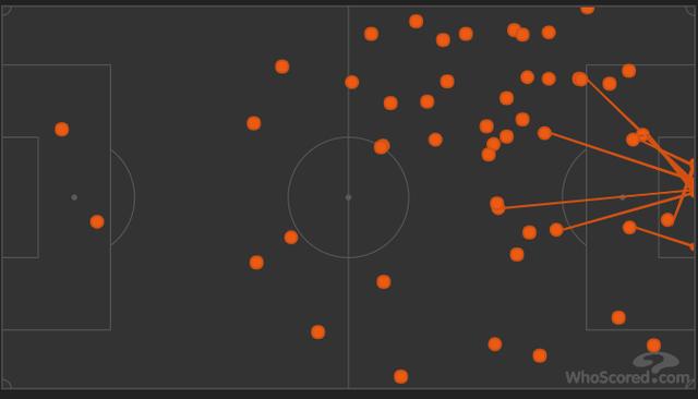 Bản đồ chạm bóng của C.Ronaldo trong trận đấu với Napoli. Nó cho thấy cầu thủ này di chuyển rộng để hút hậu vệ đối phương