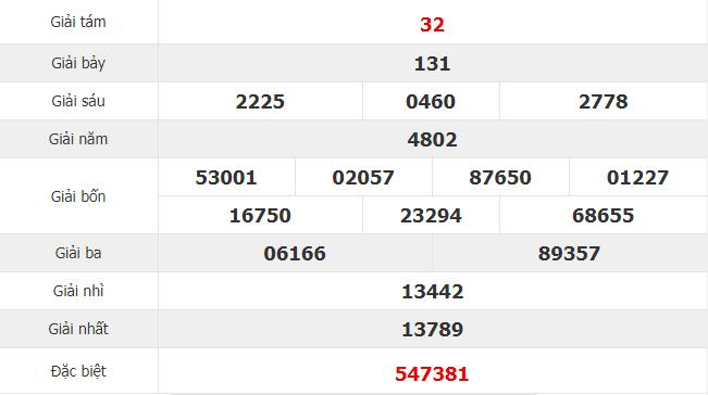Quay thử KQ XSDN 23/1/2019