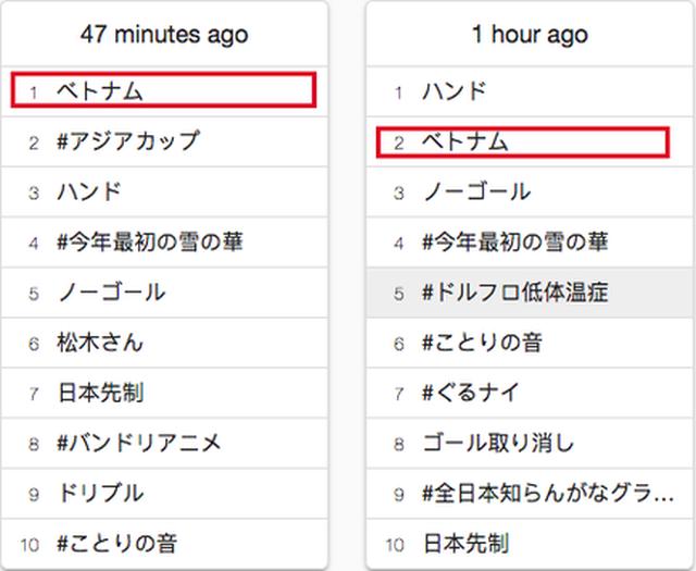 """Tờ khóa """"Việt Nam"""" được tìm kiếm rất nhiều tại Nhật Bản"""