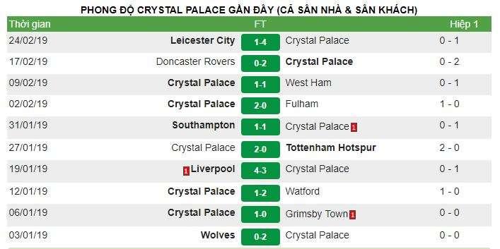 Phong độ của Crystal Palace