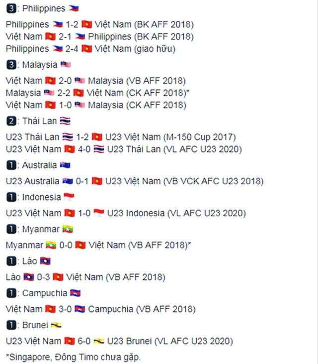 Thành tích đối đầu của các đội bóng của Việt Nam dưới thời HLV Park Hang Seo với các đối thủ ở Đông Nam Á