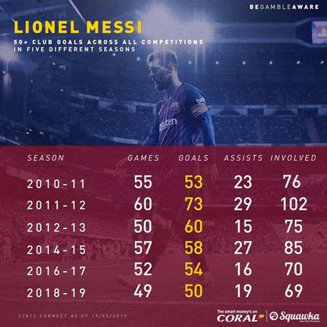 Lionel Messi cũng đạt mốc 50 bàn thắng trên mọi đấu trường lần thứ 6