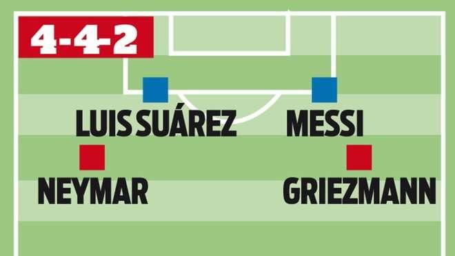 Sơ đồ này vẫn có cả 4 cái tên là Messi, Suarez, Griezmann và Neymar, nhưng Griezmann và Neymar sẽ phải tham gia phòng ngự nhiều hơn