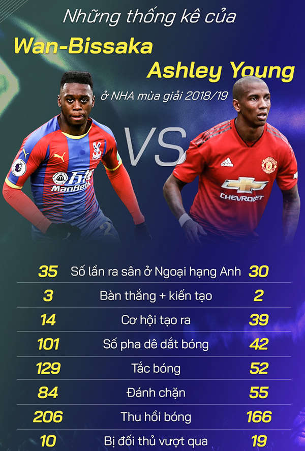 So sánh Wan-Bissaka và Ashley Young