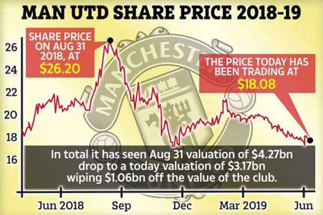 Giá trị của MU sụt giảm mạnh chỉ sau 1 mùa giải