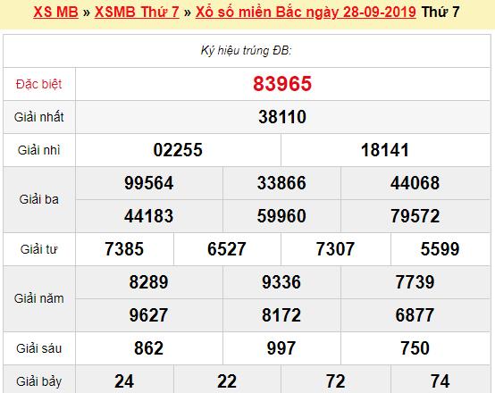Quay thử XSMB 28/9/2019