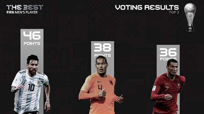 Kết quả bầu chọn The Best 2019