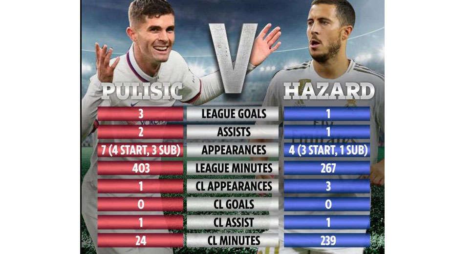 Pulisic kiến tạo và ghi bàn nhiều hơn Hazard