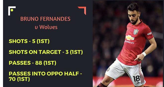 Thống kê về Bruno Fernandes trong trận ra mắt MU