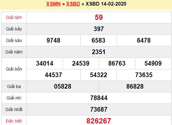 Quay thử XSBD 14/2/2020