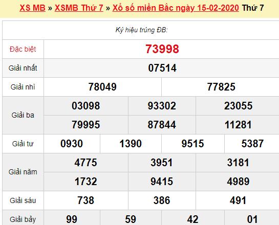 Quay thử XSMB 15/2/2020