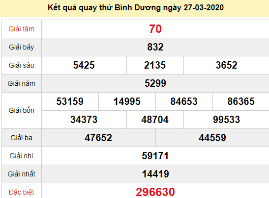 Quay thử XSBD 27/3/2020