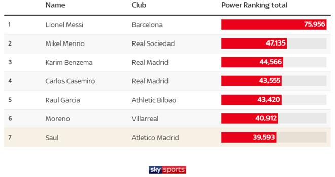 Saul được Sky Sports xếp hay thứ 7 tại La Liga
