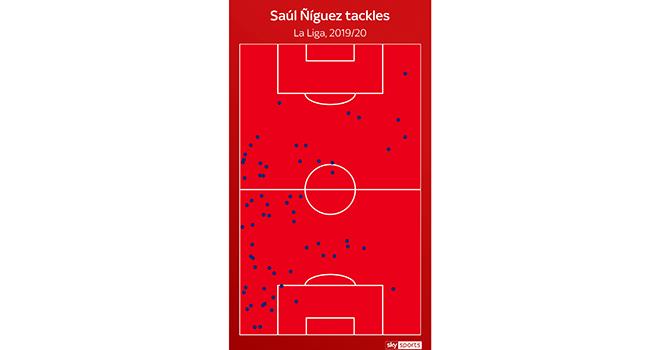Biểu đồ nhiệt của Saul trong mùa giải 2019/2020
