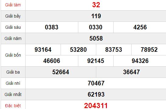 Quay thử XSDL 5/7/2020