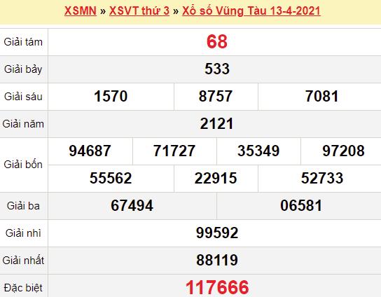XSVT 13/4/2021