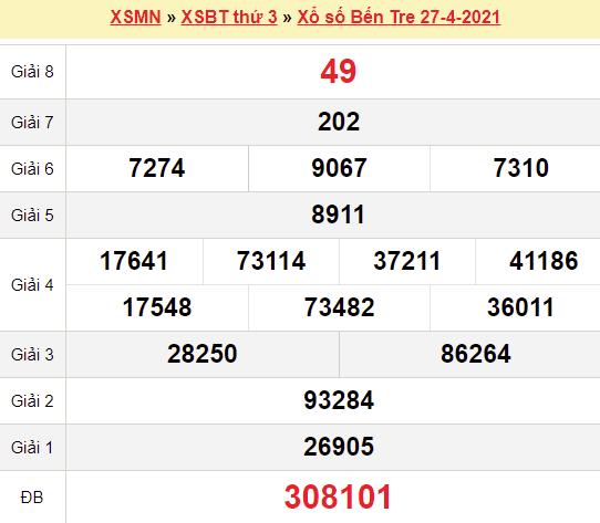 XSBT 27/4/2021